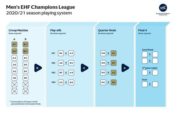 handball champions league 2020