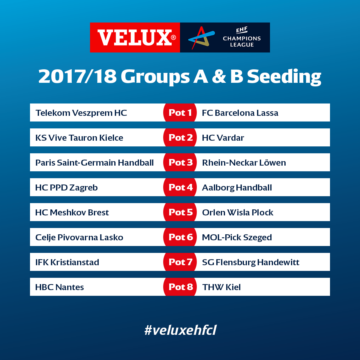Champions League 4 Matchday Round Season 2018 2019: European Handball Federation