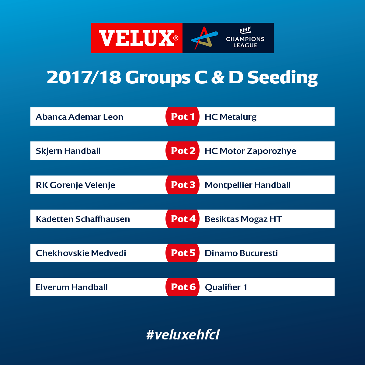 European Handball Federation - Seeding for the group phase